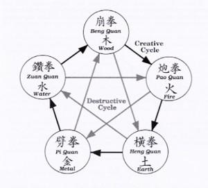 Xingyiquan animals